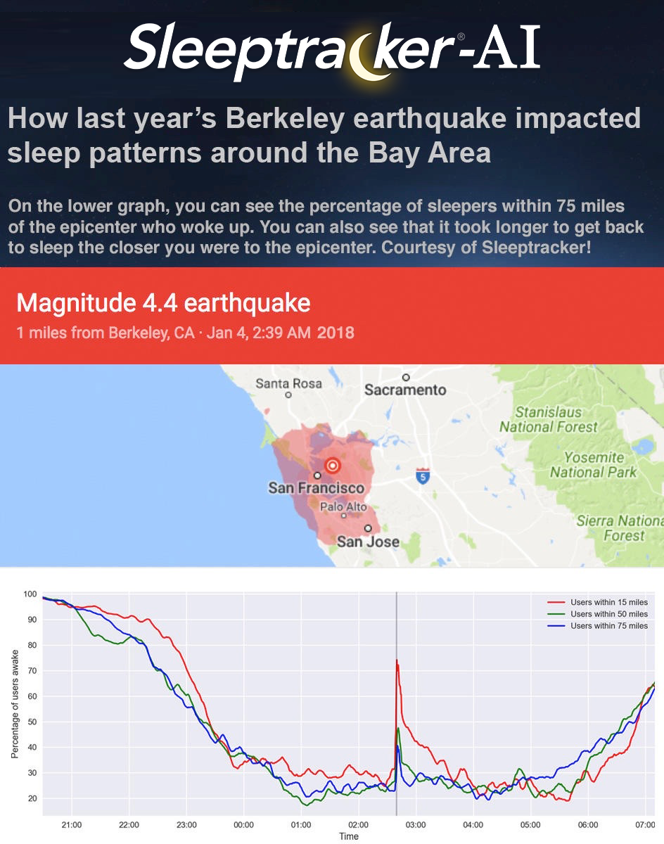 How last year's Berkeley earthquake impacted sleep patterns around the Bay Area
