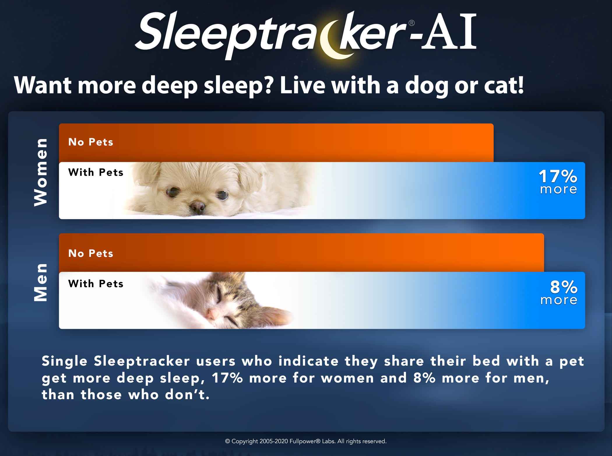 Want more deep sleep? Live with a cat or dog!