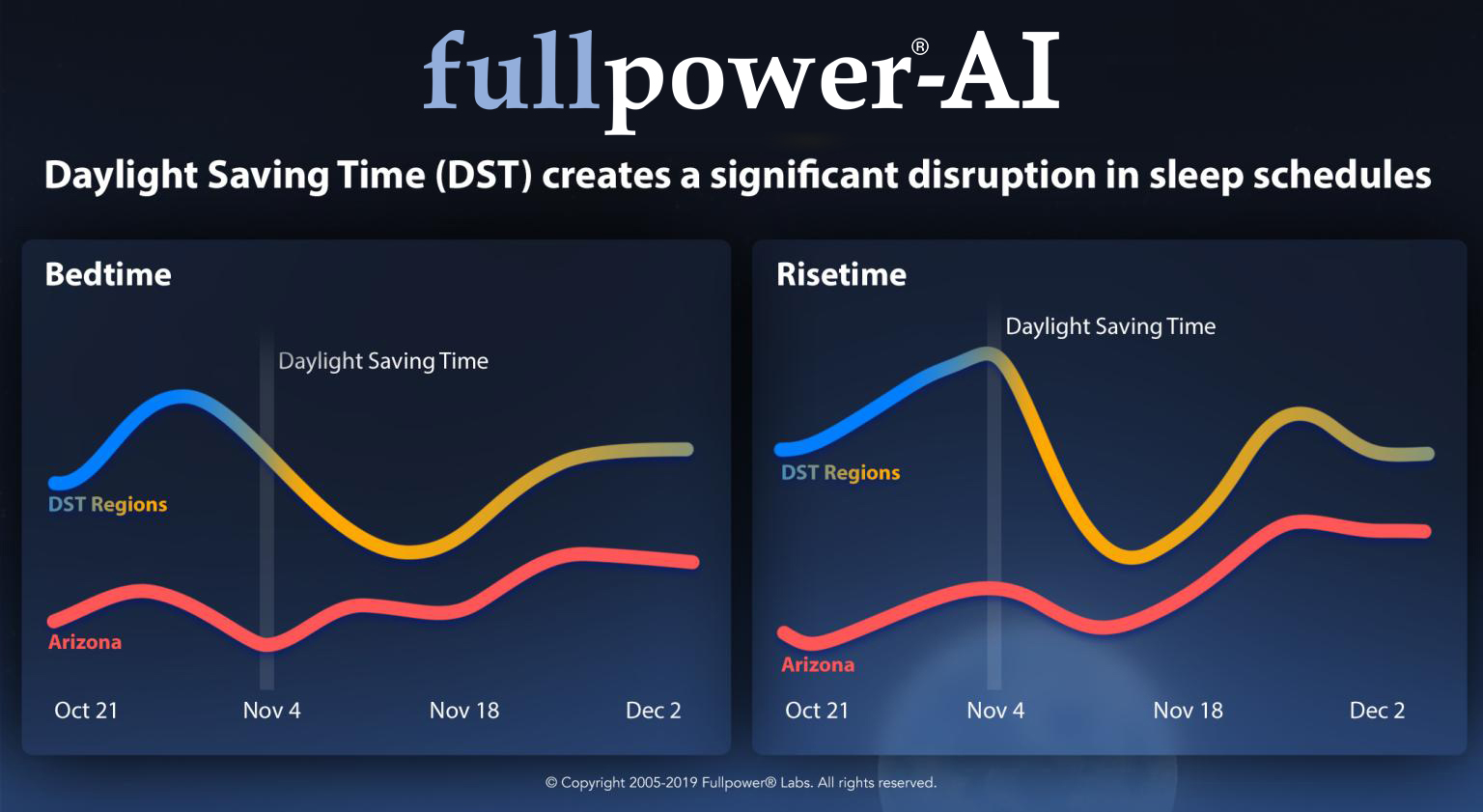 Daylight Saving Time (DST) creates a significant disruption in sleep schedules