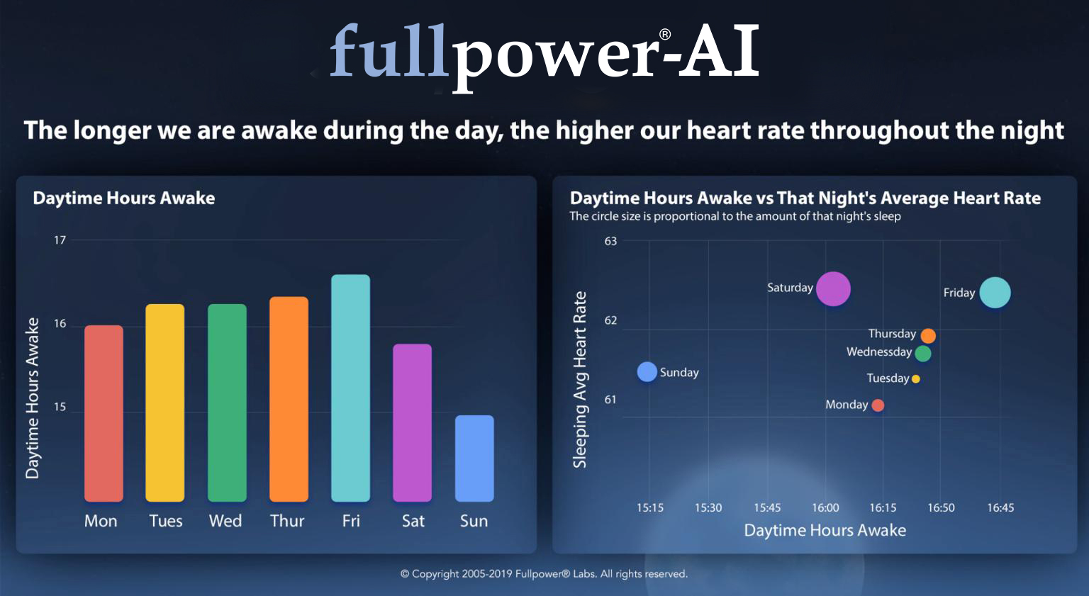 The longer we are awake during the day, the higher our heart rate throughout the night