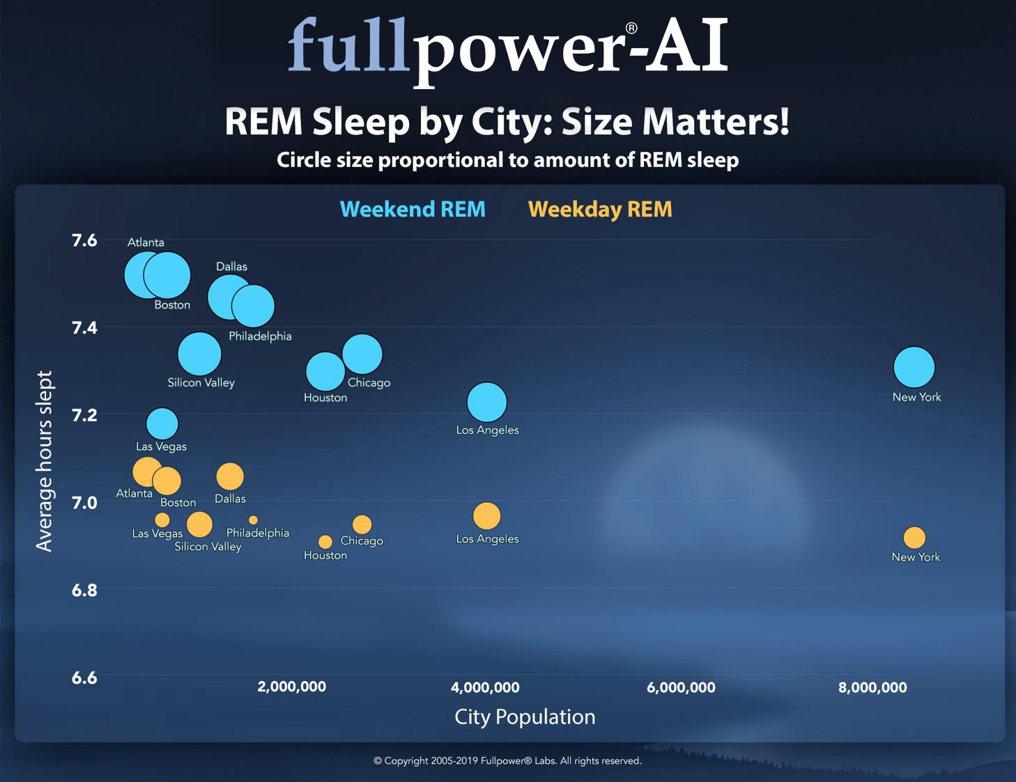 REM Sleep by City: Size Matters!