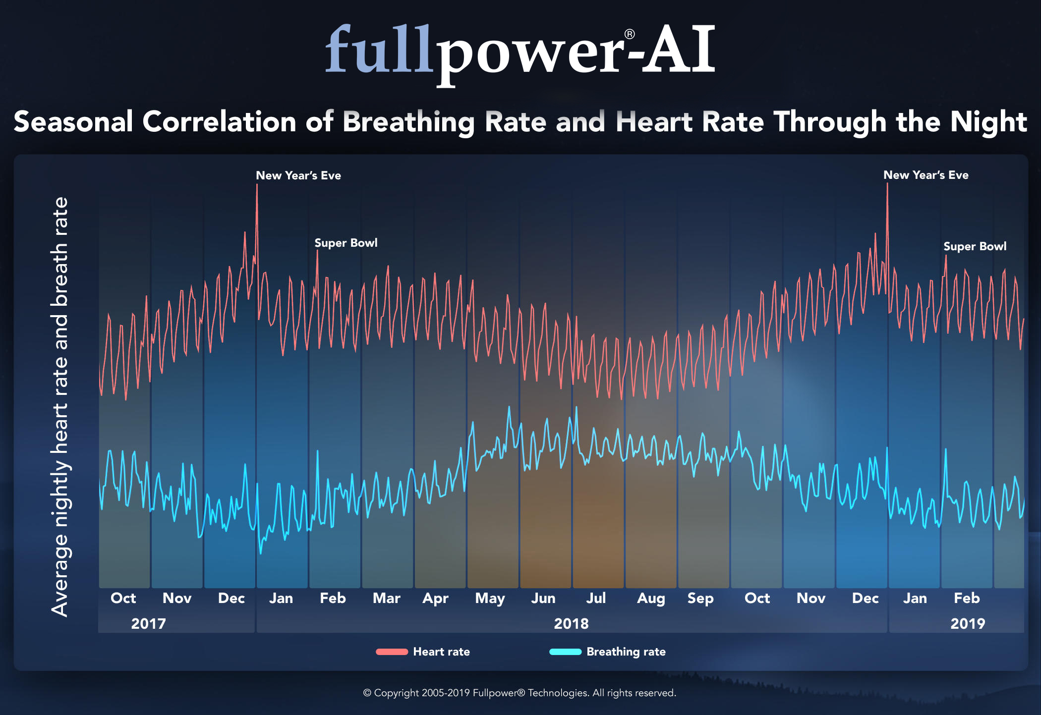 Seasonal Correlation of Breathing Rate and Heart Rate Through the Night