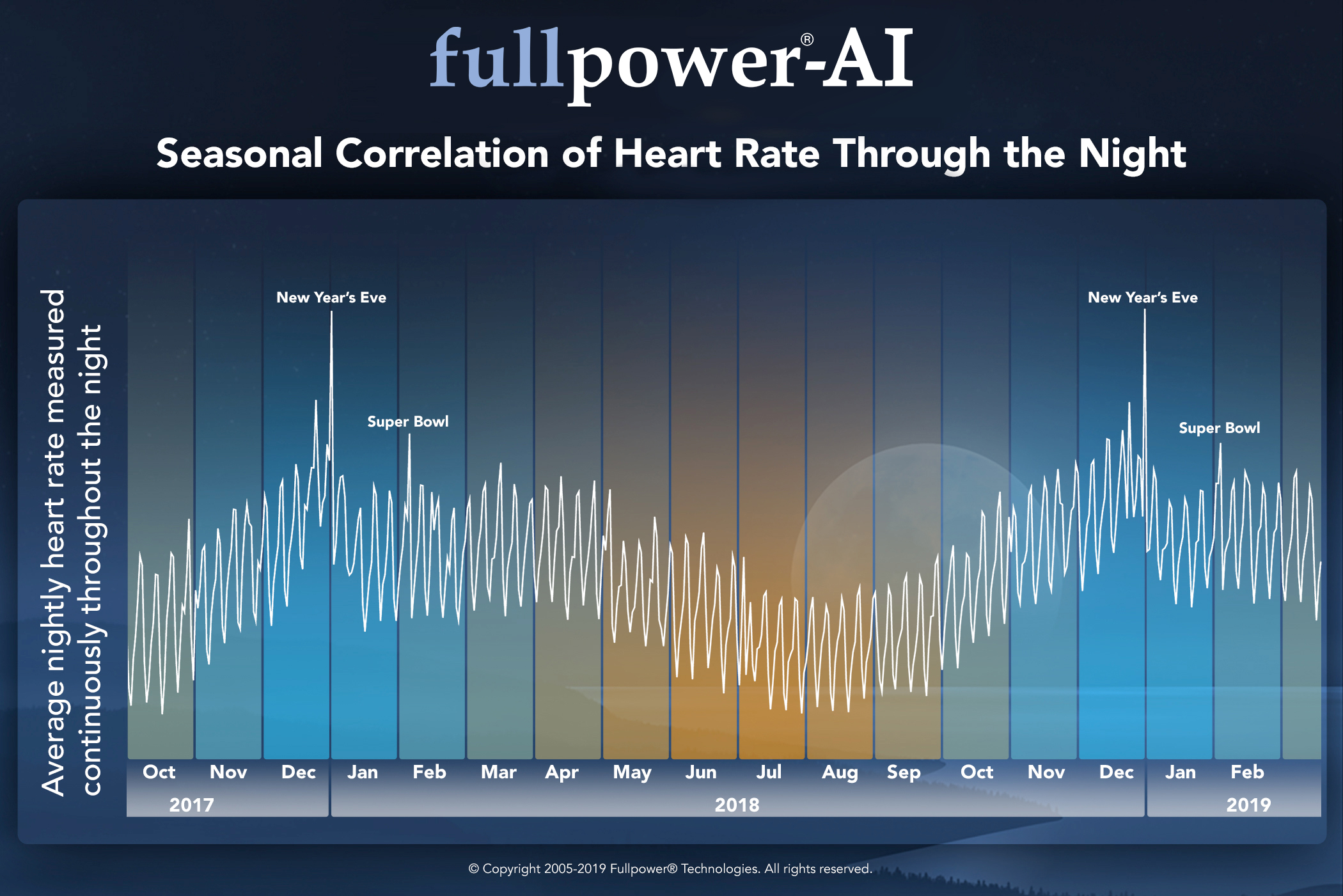 Seasonal Correlation of Heart Rate Through the Night