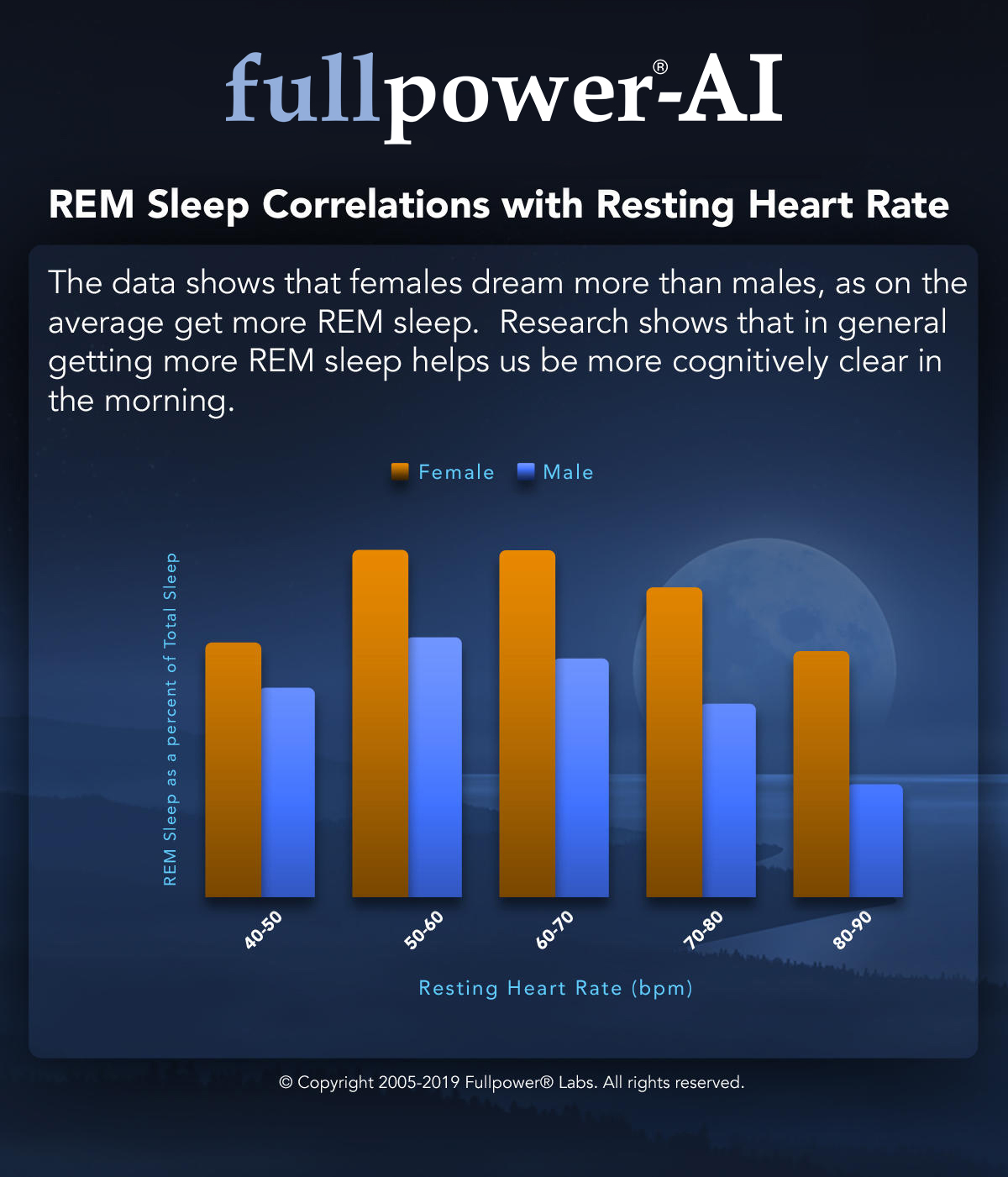 REM Sleep Correlations with Resting Heart Rate