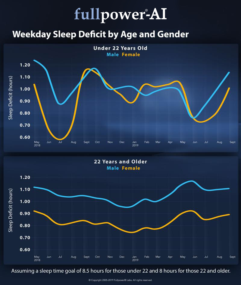 Weekday Sleep Deficit by Age and Gender