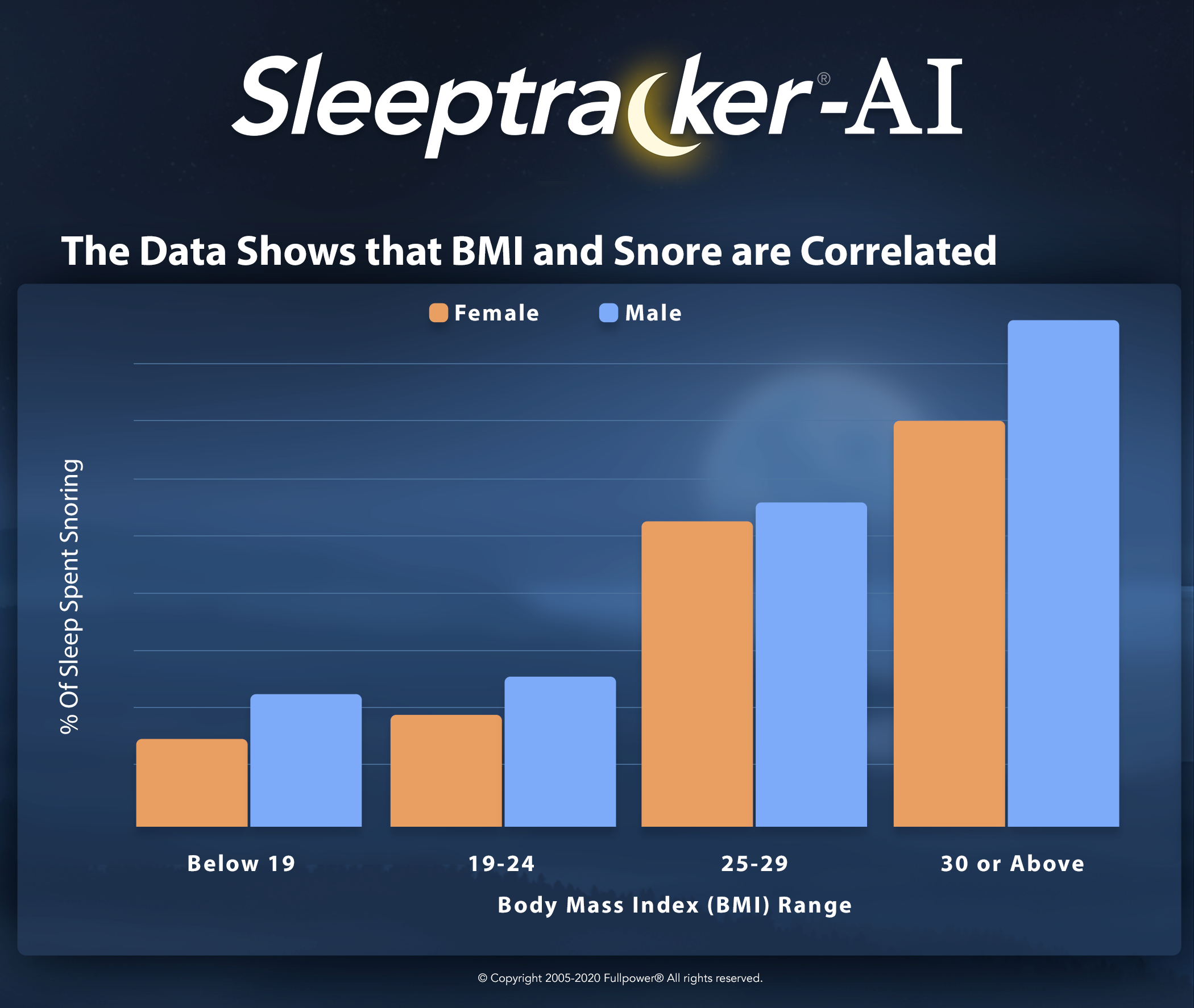 The Data Shows BMI & Snore are Correlated