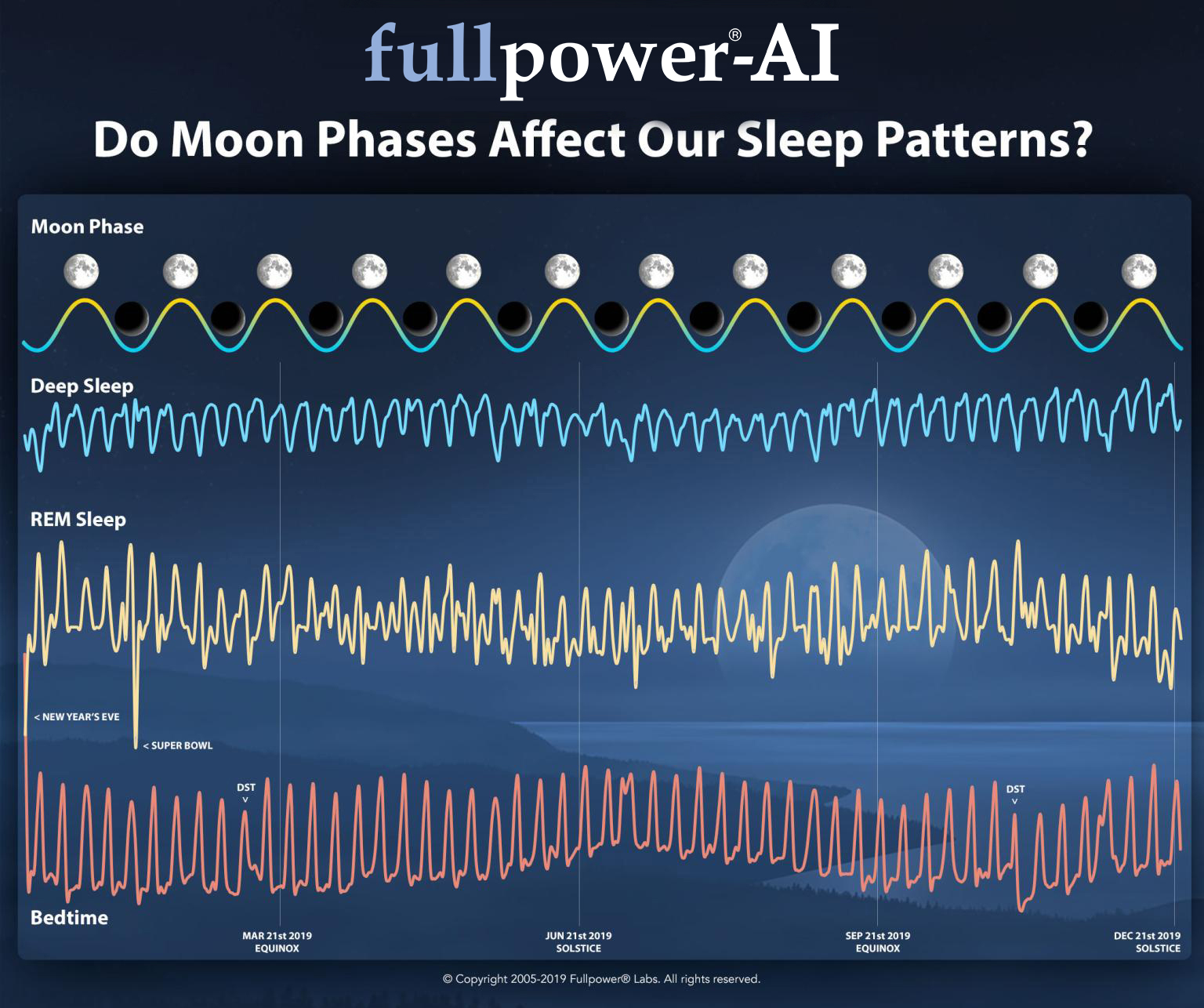 Do Moon Phases Affect Our Sleep Patterns