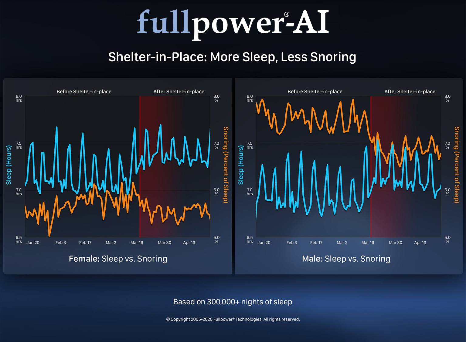 Shelter-in-Place: More Sleep, Less Snoring
