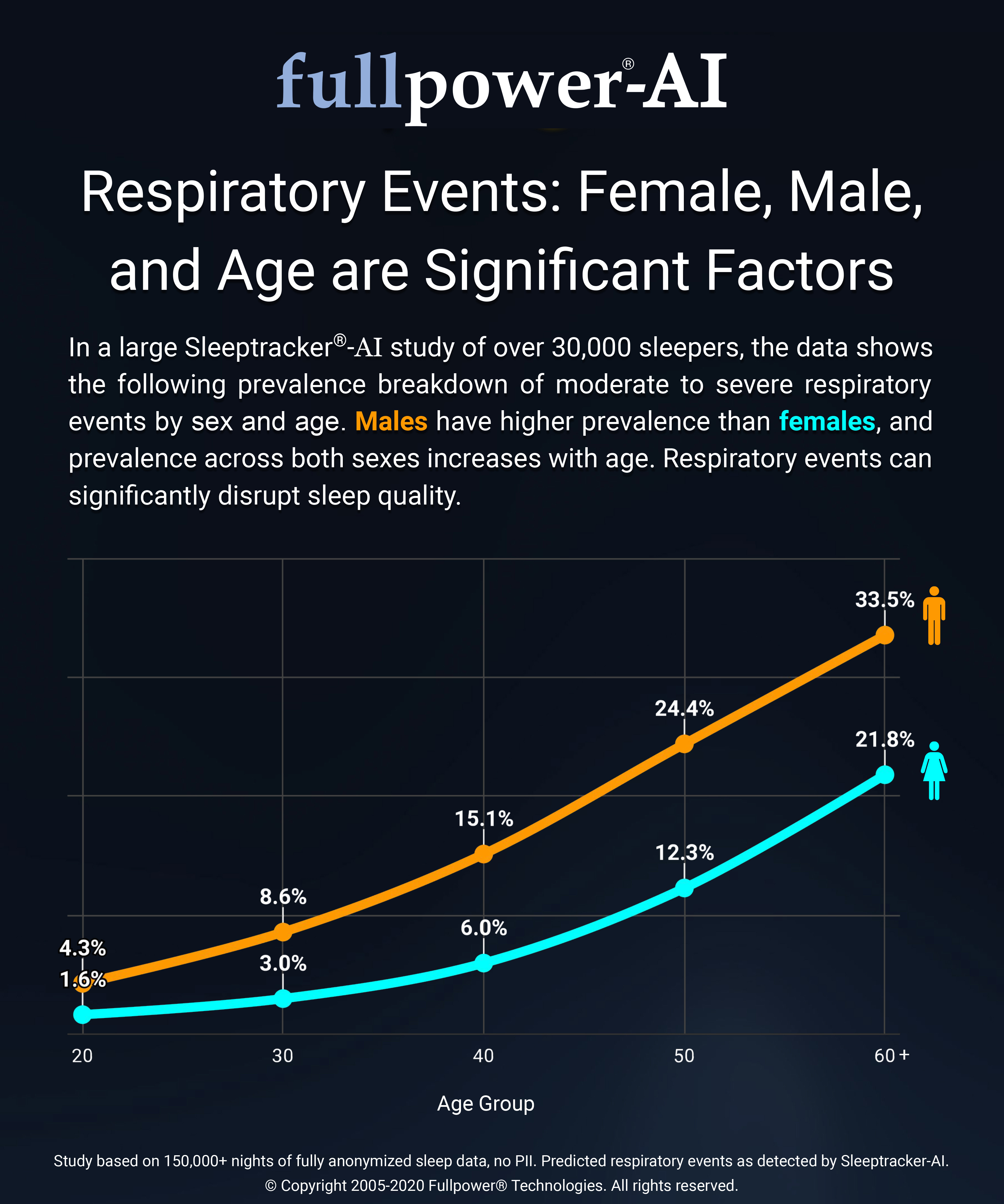 Respiratory Events: Female, Male, and Age are significant factors