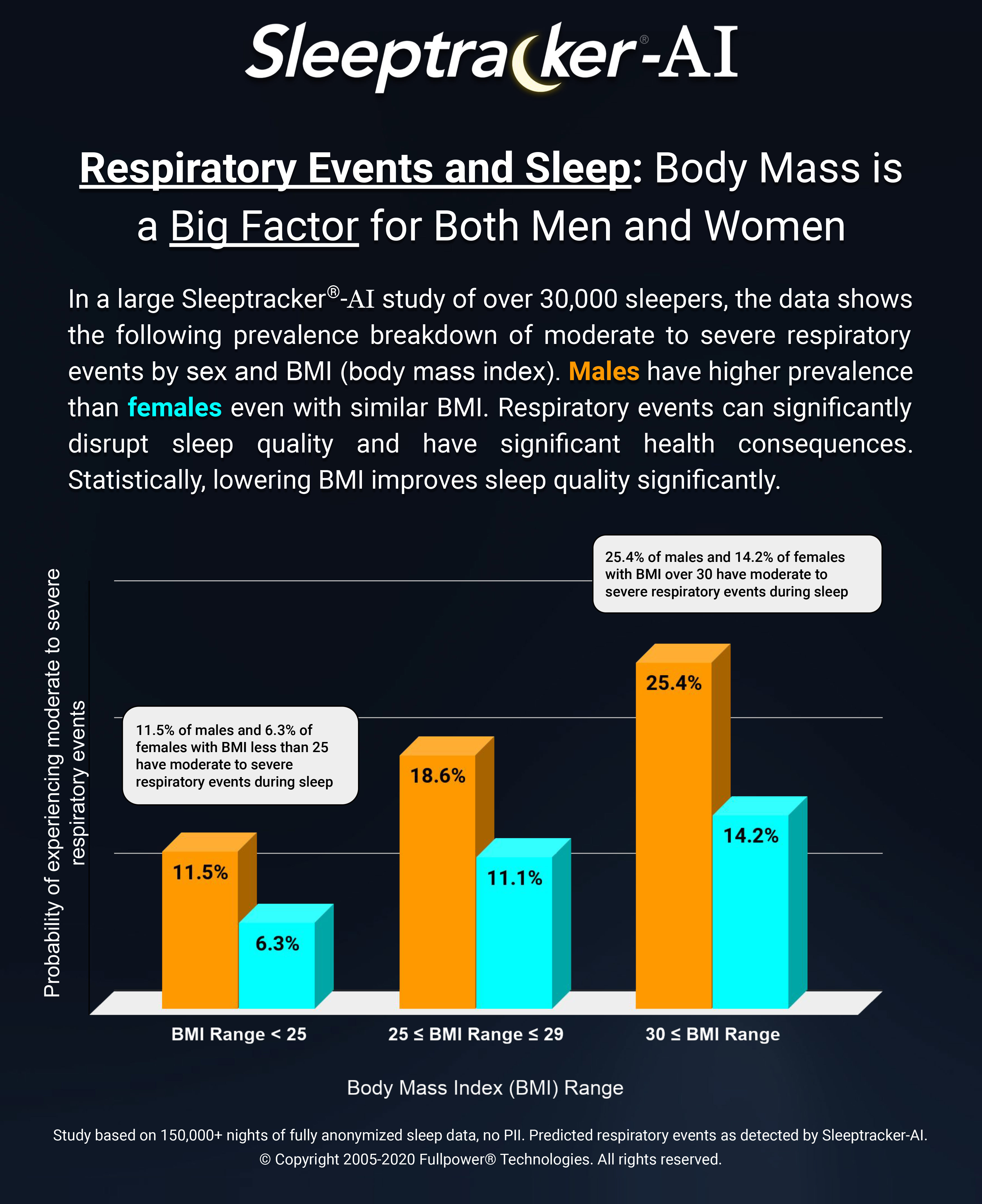 Respiratory Events and Sleep: Body Mass is a Big Factor for Both Men and Women