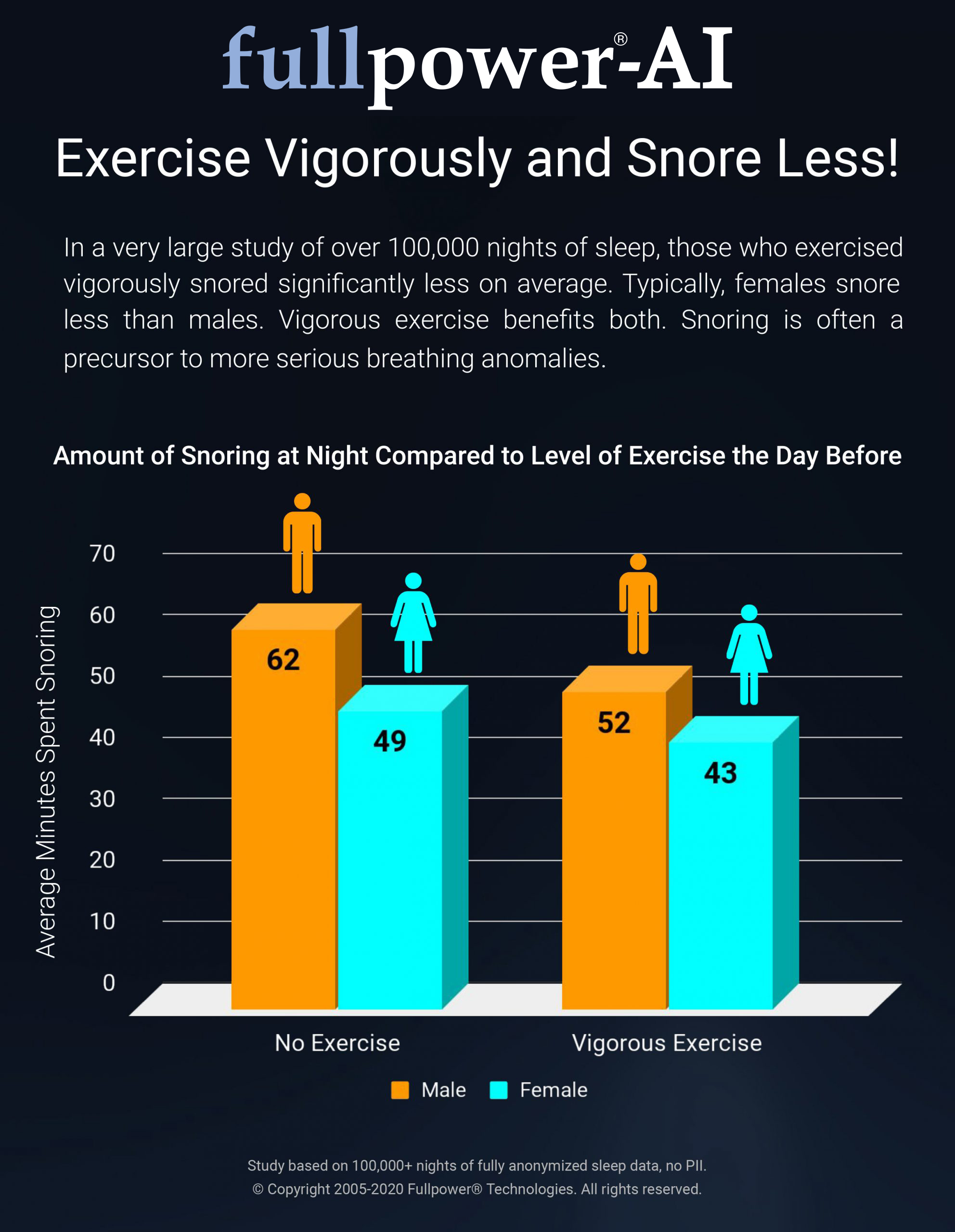 Exercise Vigorously and Snore Less
